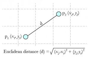 Euclidean Distance ArcGIS