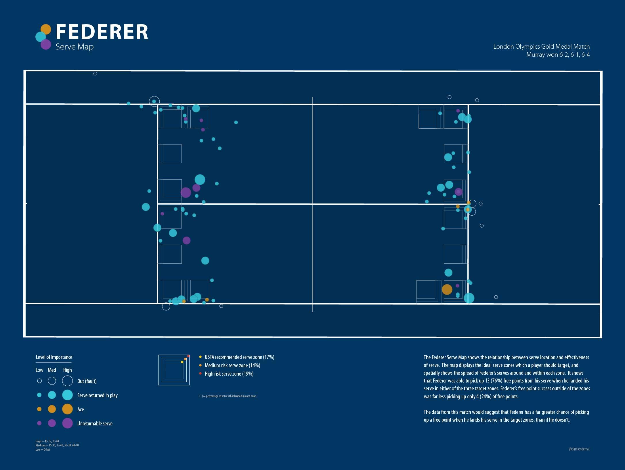 Federer Serve