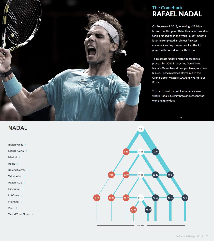 Nadal Game Tree