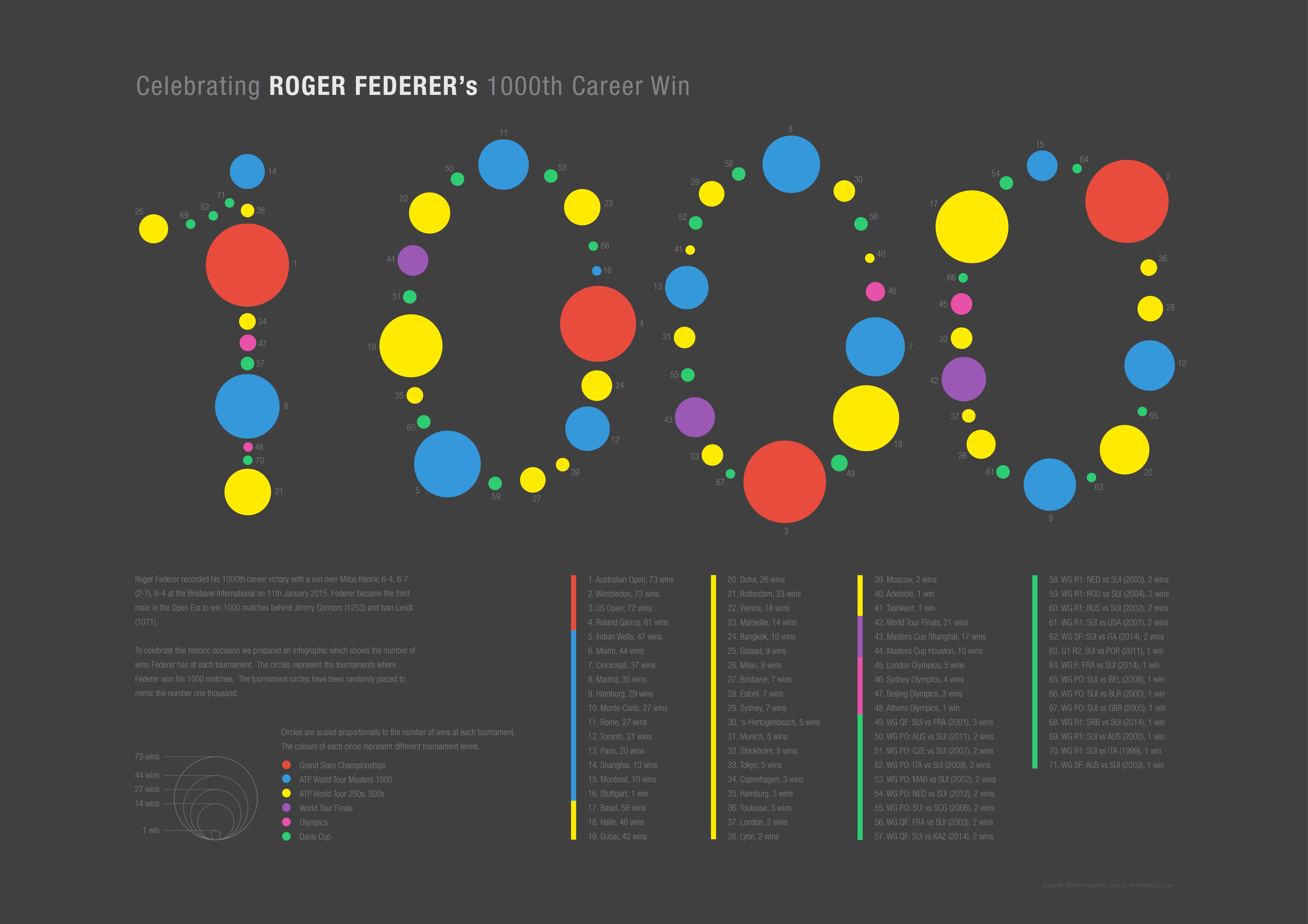 Federer1000WinsInfographic